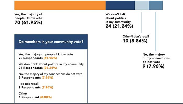 Image of charts with survey data results for participants who answered the question - Do members of your community vote?