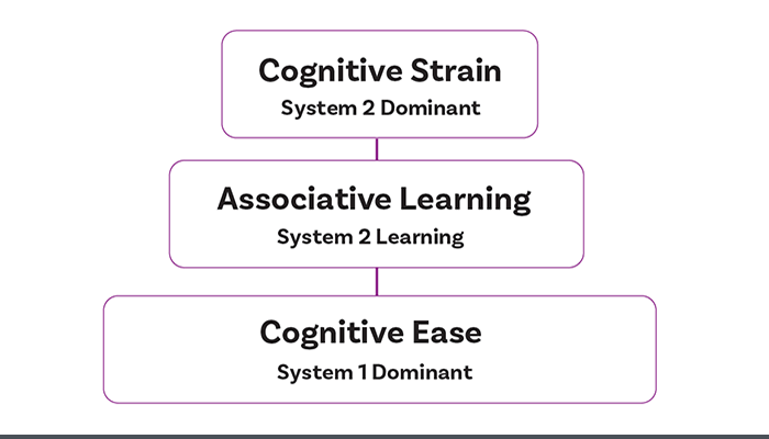 Chart with cognitive learning principles.