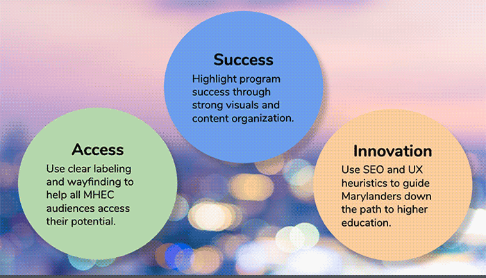Success, Access, and Innovation bubbles with recommendations